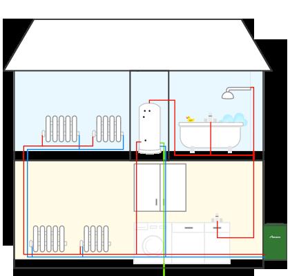 External system oil boilers Faringdon