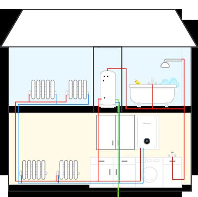 System boiler installations Faringdon