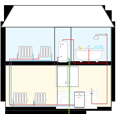 System oil boilers Faringdon