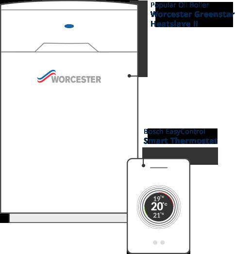 Worcester Bosch Oil Boilers Faringdon